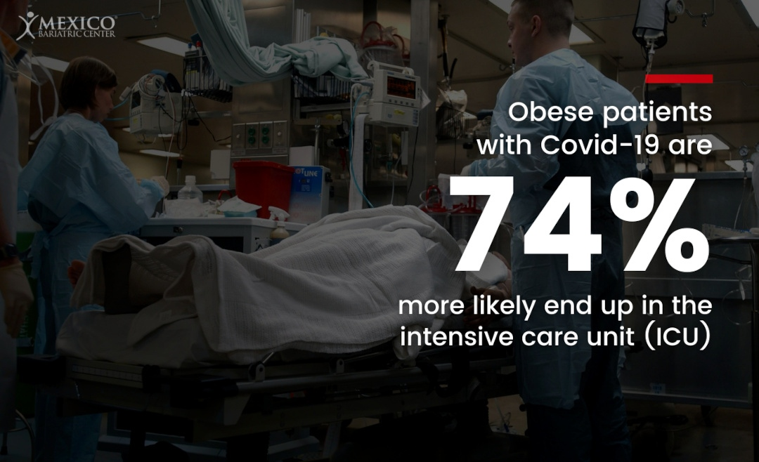 Obese COVID-19 patients 74% more likely to need ICU (intensive care unit)